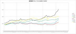 通算パフォーマンス(2009~2013年)_3月