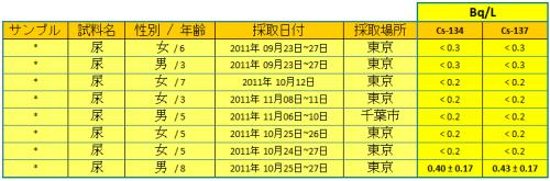 ACRO111215 urines2 jp