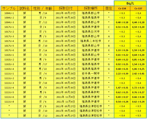 ACRO111215 urines jp