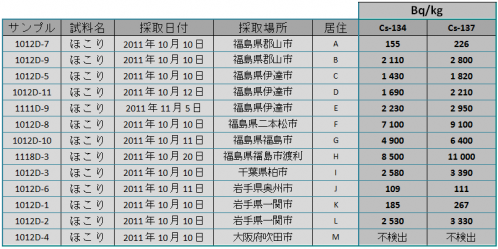 ACRO111215 dust jp