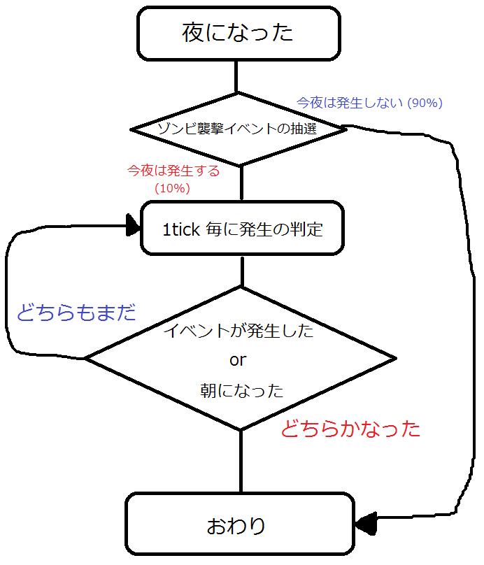 村襲撃イベント-3