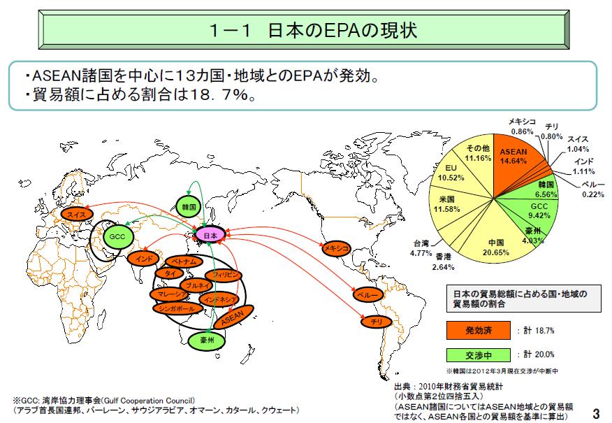 日本EPAの現状