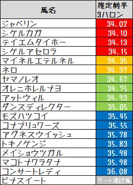 2014醍醐S推定前半3ハロン