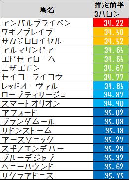 2014京阪杯推定前半3ハロン