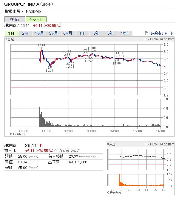 グルーポン (GRPN) IPO