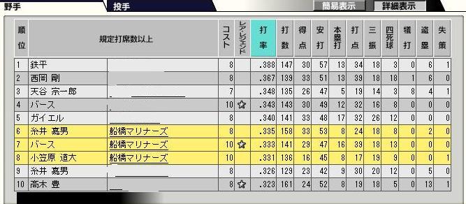 29サイクル3ペナ3日目野手10