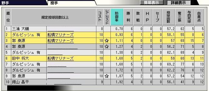 29サイクル3ペナ3日目投手10