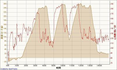 自転車 2010-02-24, 高度 - 時間