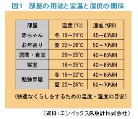 kaiteki_ondo_situdo.jpg