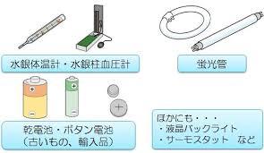 水銀含有製品