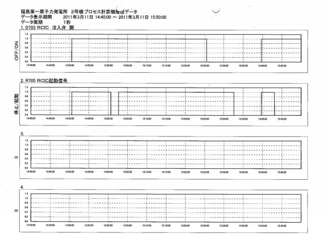 2号機プロセス計算機データ2