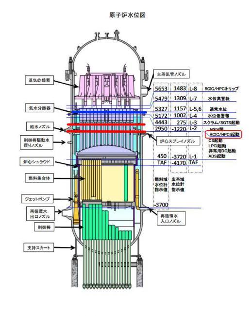 原子炉水位5466