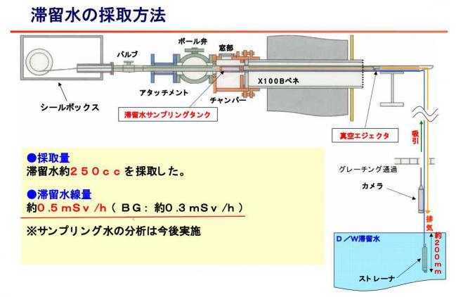 TEPCOプレスリリース