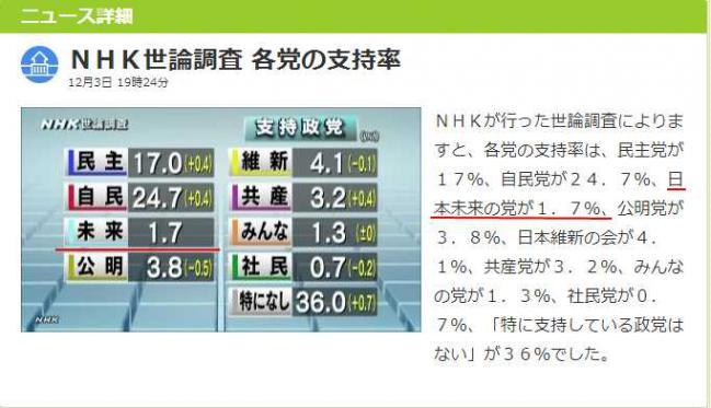 NHK世論調査 各党の支持率 NHKニュース