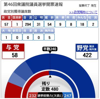2012衆院選 琉球新報   沖縄の新聞、地域のニュース