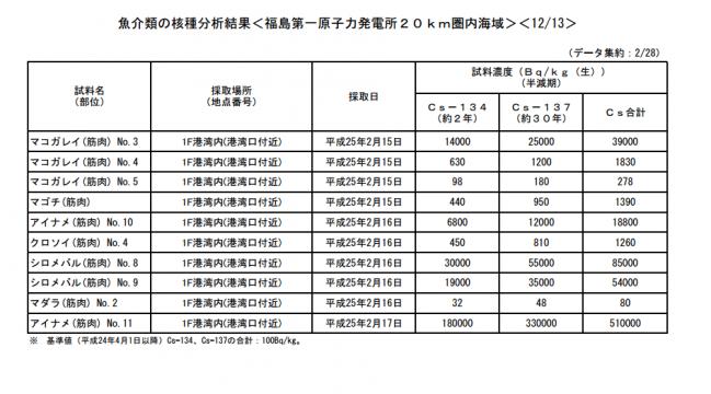 東電プレスリリース平成25年2月28日3