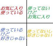 4つの領域(2)