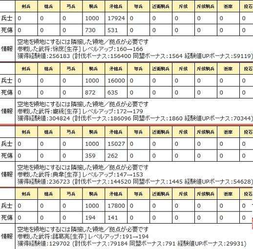 レべリング☆5距離979.95