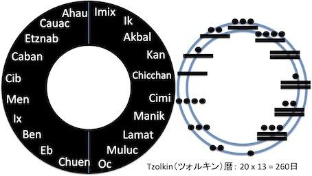 ツォルキン暦