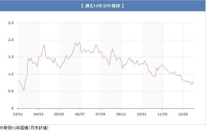 長期金利-過去10年分201301