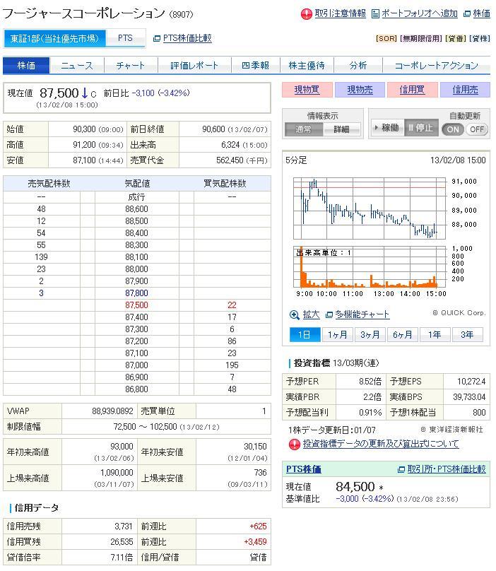 フージャーズ株価-201302
