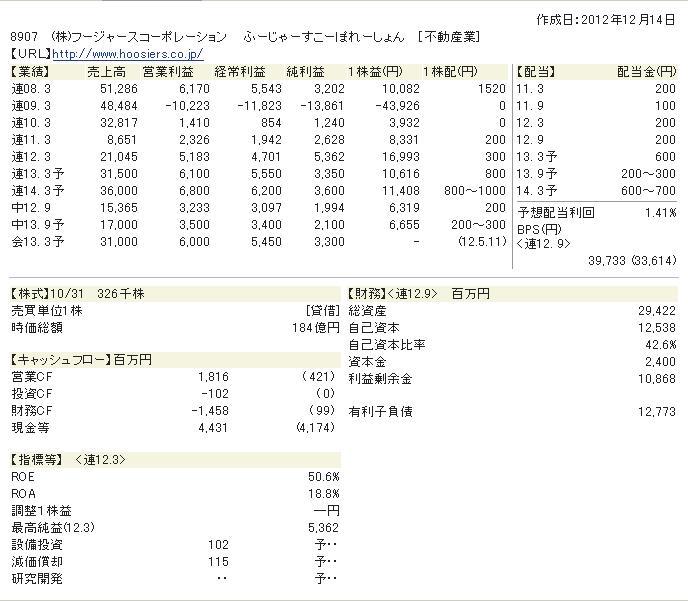 フージャーズ財務状況-201302