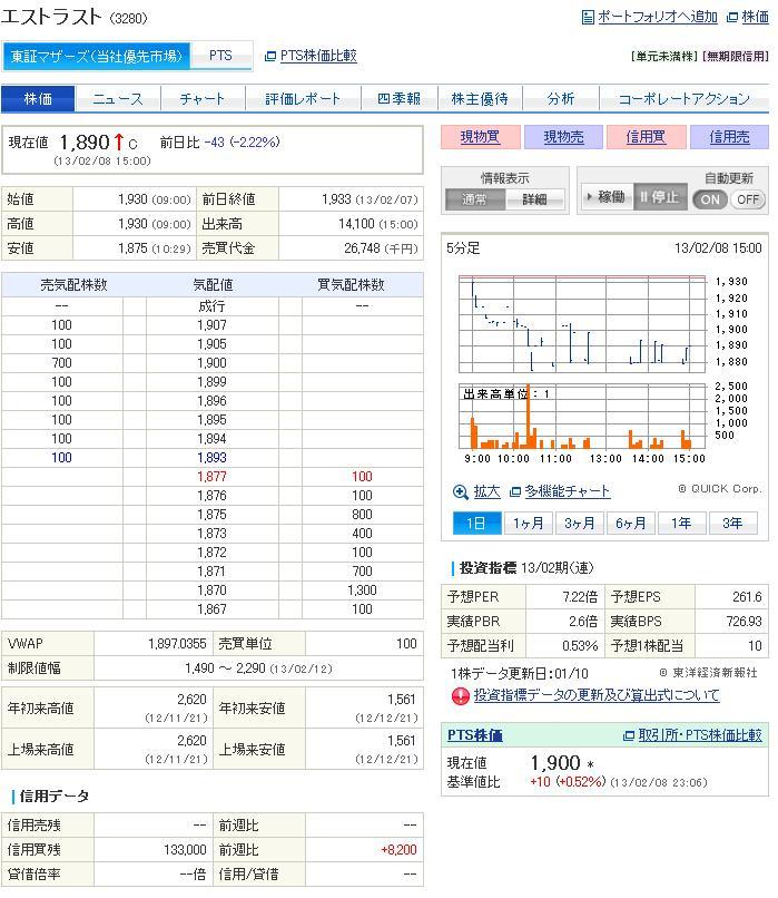 エストラスト-201302株価
