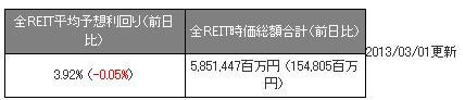 全REIT平均予想利回り130101