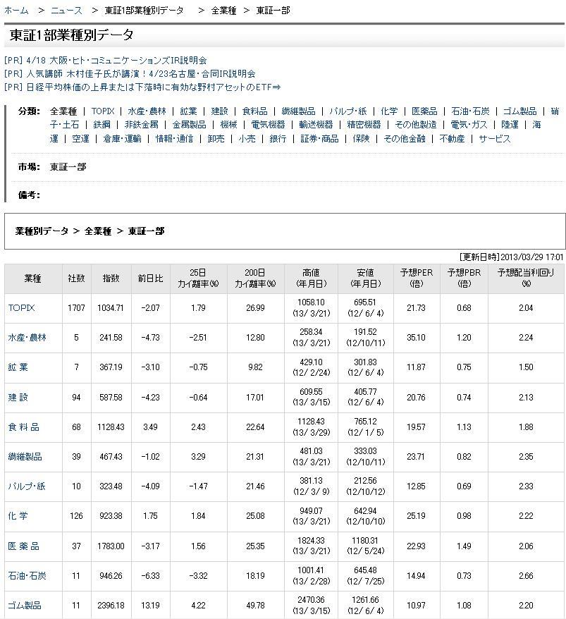 東証1部業種別データ20130329
