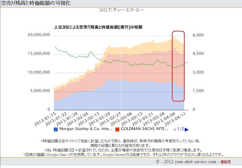 Dena機関売り1304012可視化