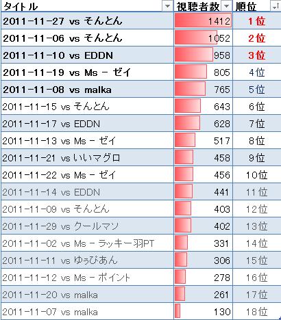 2011年11月視聴数ランキング