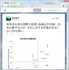 有休消化率の国際比較図(点線は平均値)。日本は最下位だが,それに対する不満が少ないというのも怖い。