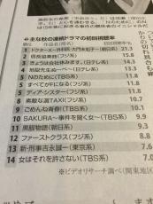 これ、今気づいたけど、MOZUシーズン2が入ってないのは既にWOWOWで放送してるからか? #tbs #読売