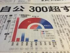 今朝の新聞を見る限り「自共対決」でないことが鮮明だが。 #共産党 #nhk