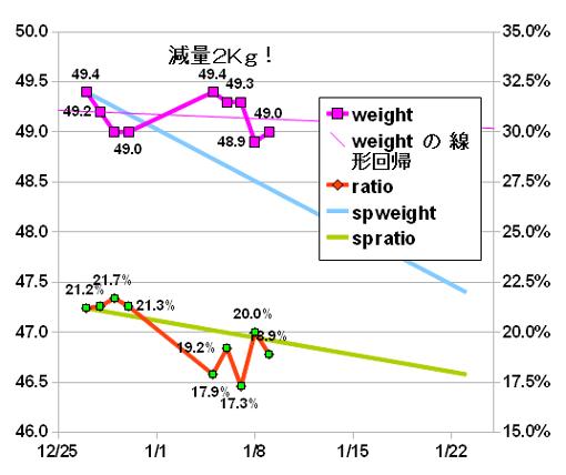 diet20110109