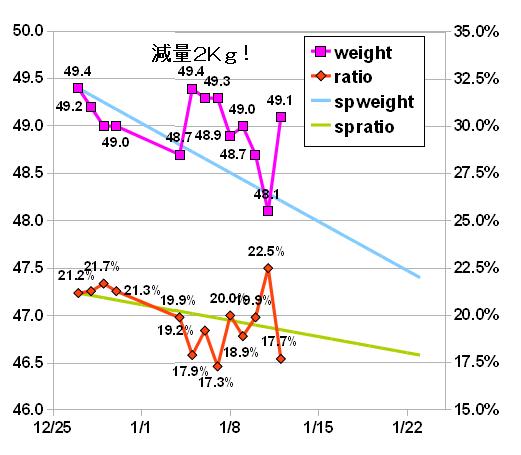 diet20110112