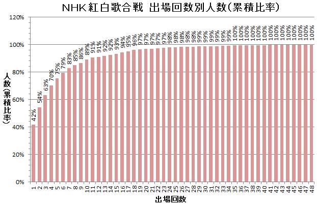 NHK紅白歌合戦 出場回数別人数の累積比率分布図
