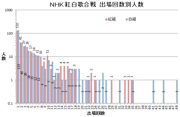 NHK紅白歌合戦 紅組・白組別出場回数別人数