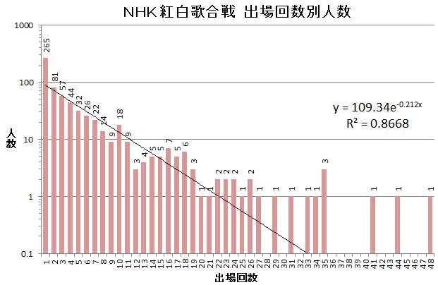 NHK紅白歌合戦 出場回数別の人数
