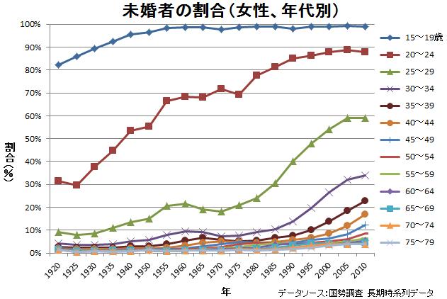 未婚者の割合の推移(女性、年代別)