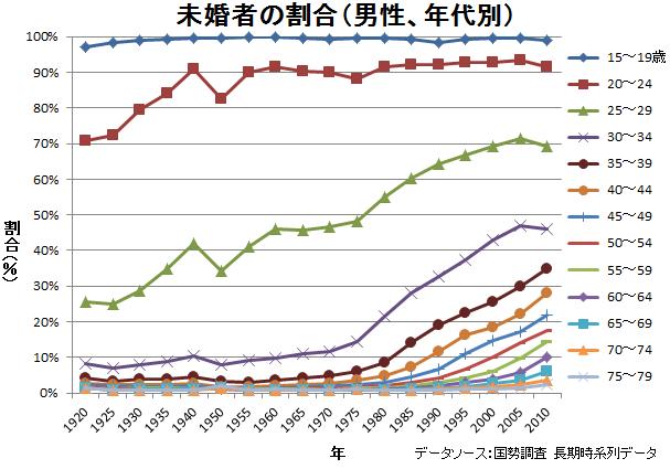 未婚者の割合の推移(男性、年代別)