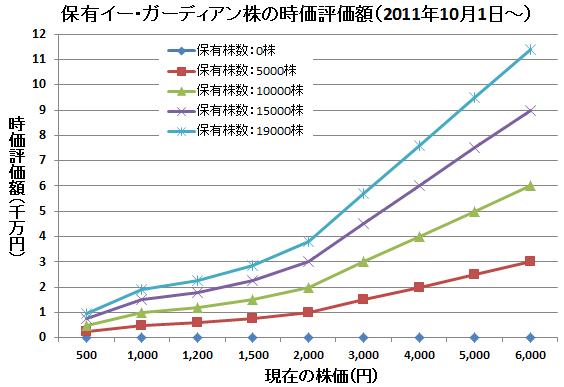 夏目三久が保有しているイー・ガーディアン株の時価評価額(2011年10月1日~)
