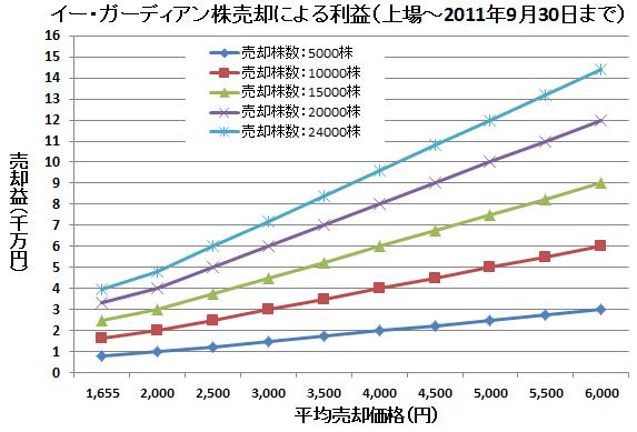 夏目三久のイー・ガーディアン株売却による利益(上場~2011年9月30日まで)
