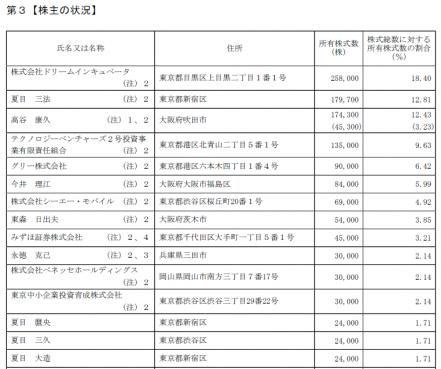 夏目三久の所有株式数(「新規上場申請のための有価証券報告書」より