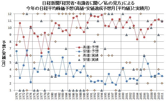 日経新聞「経営者・有識者に聞く/私の見方」による今年の日経平均株価 高値・安値予想(高値・安値を付ける時期の予想値と実際に付けた時期)