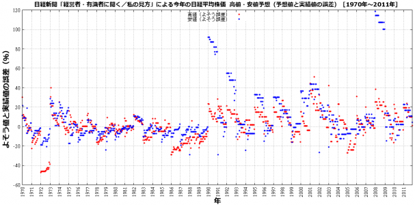 nikkei-forcast-error.png