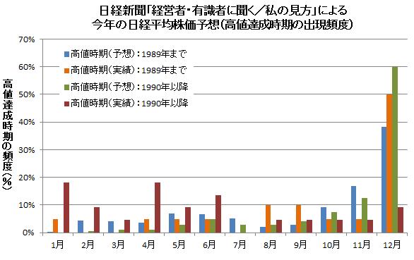 日経新聞「経営者・有識者に聞く/私の見方」による今年の日経平均株価 高値・安値予想(高値を付ける時期の頻度)