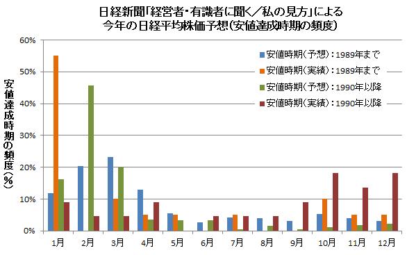 日経新聞「経営者・有識者に聞く/私の見方」による今年の日経平均株価 高値・安値予想(安値を付ける時期の頻度)
