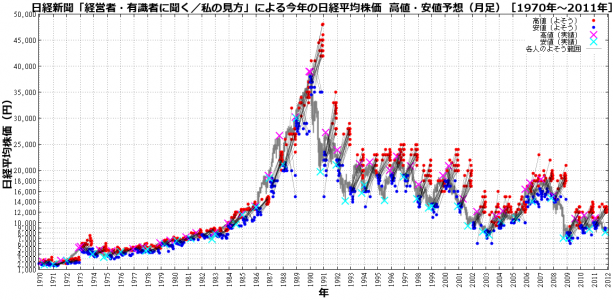 nikkei-forcast-m-1970-2011.png