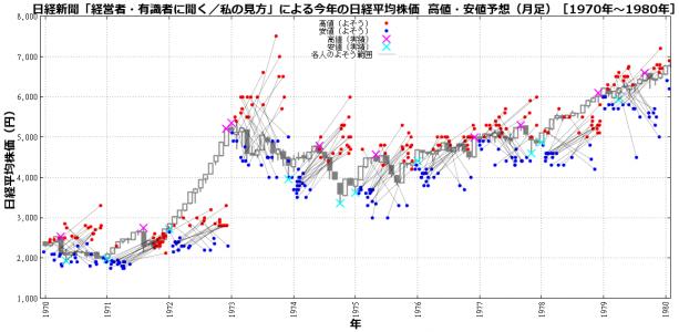 日経新聞「経営者・有識者に聞く/私の見方」による今年の日経平均株価 高値・安値予想(年足チャートによる検証結果[1970年代])